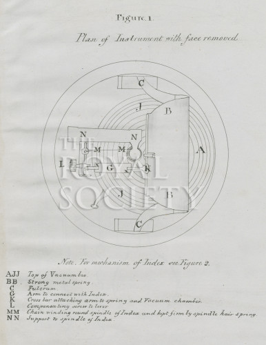 Aneroid Barometer Royal Society Picture Library